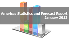 Americas tatistics and Forecast report