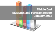 Middle East Statistics and Forecasts